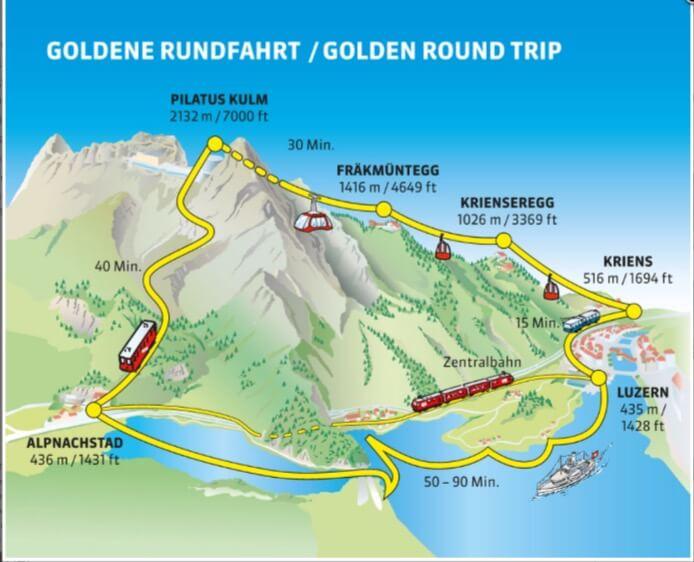 Golden round trip